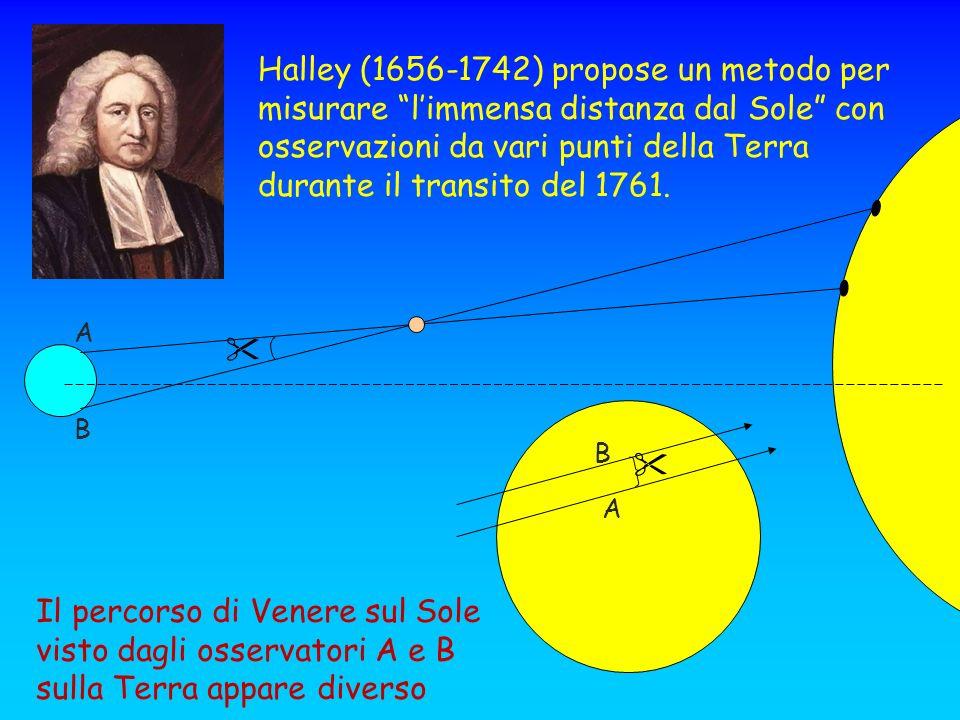 A A B B Il percorso di Venere sul Sole visto dagli osservatori A e B sulla Terra appare diverso Halley (1656-1742) propose un metodo per misurare limm