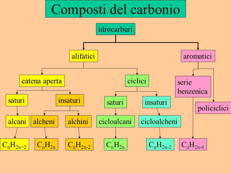 Composti del carbonio idrocarburi alifaticiaromatici catena apertaciclici saturiinsaturi alcani C n H 2n+2 alchenialchini C n H 2n C n H 2n-2 C n H 2n C n H 2n-2 C n H 2n-6 saturiinsaturi cicloalcanicicloalcheni serie benzenica policiclici