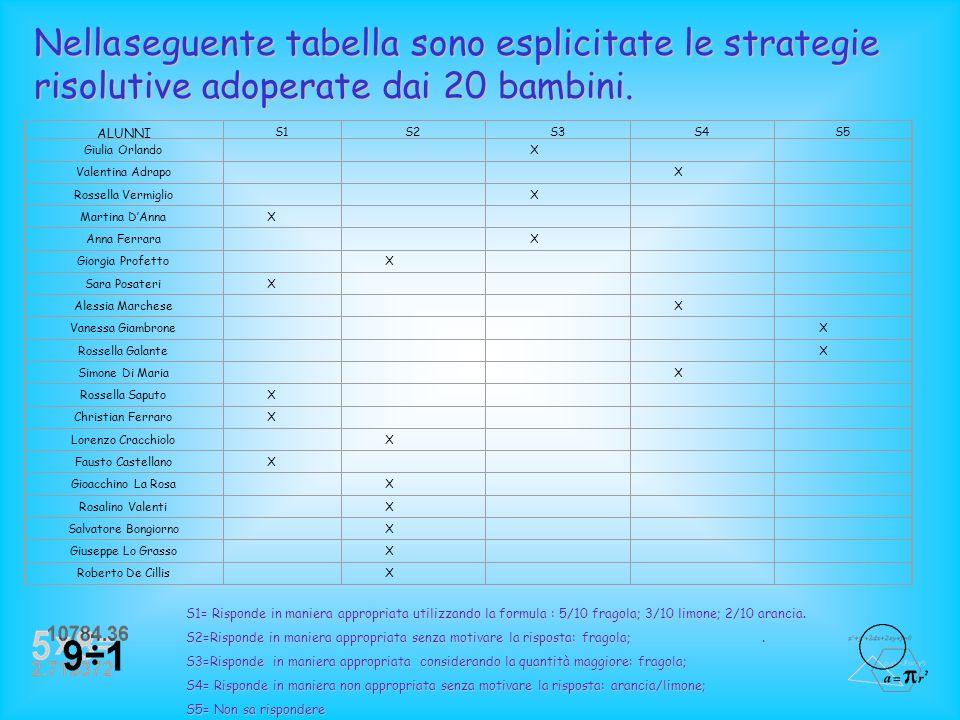 STRATEGIA 5