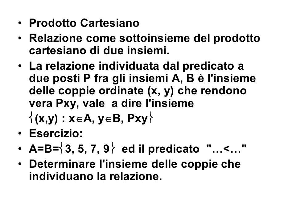 Prodotto Cartesiano Relazione come sottoinsieme del prodotto cartesiano di due insiemi. La relazione individuata dal predicato a due posti P fra gli i