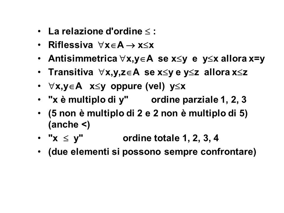 La relazione d'ordine : Riflessiva x A x x Antisimmetrica x,y A se x y e y x allora x=y Transitiva x,y,z A se x y e y z allora x z x,y A x y oppure (v