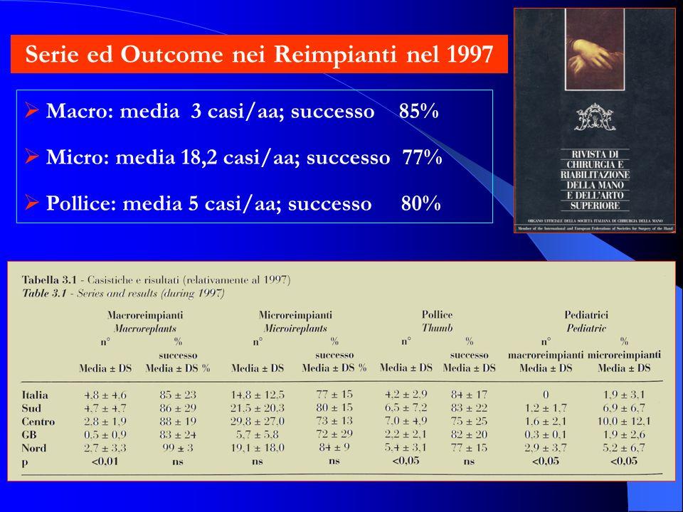 Serie ed Outcome nei Reimpianti nel 1997 Macro: media 3 casi/aa; successo 85% Micro: media 18,2 casi/aa; successo 77% Pollice: media 5 casi/aa; successo 80%