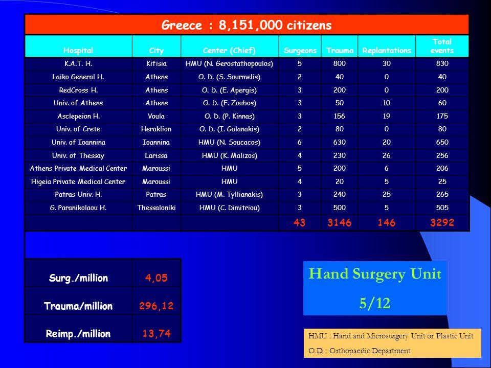 Greece : 8,151,000 citizens HospitalCityCenter (Chief)SurgeonsTraumaReplantations Total events K.A.T. H.KifisiaHMU (N. Gerostathopoulos)580030830 Laik