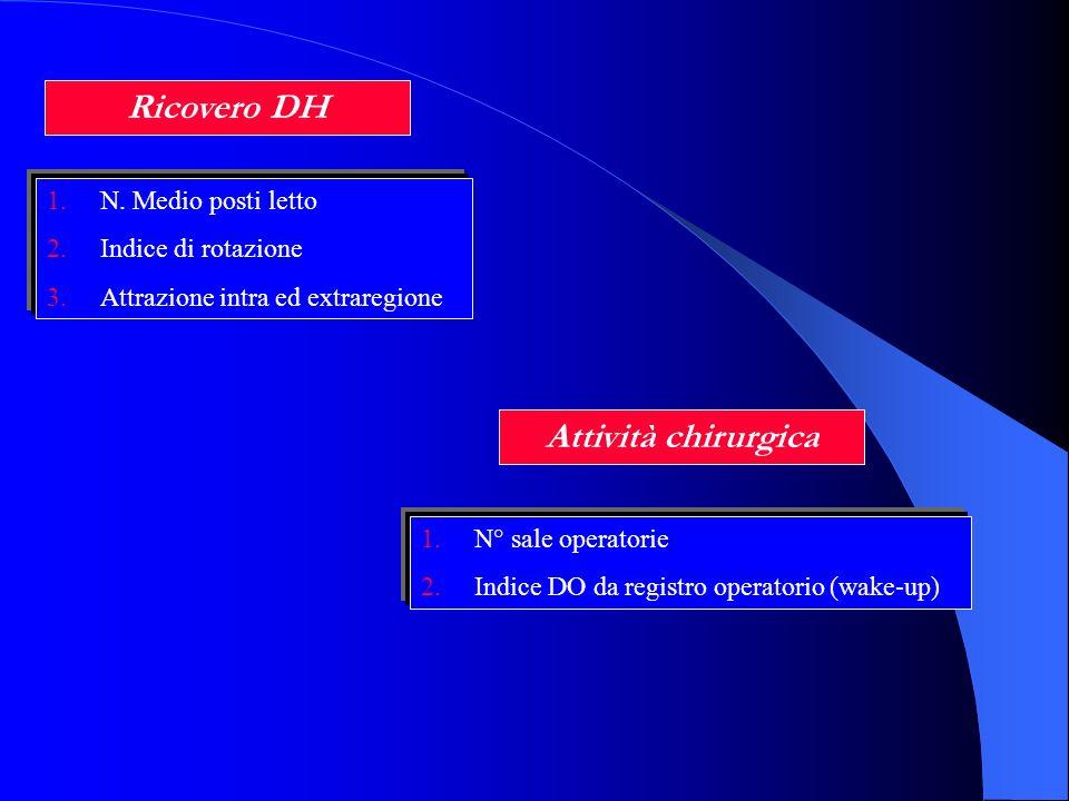 Ricovero DH 1.N. Medio posti letto 2.Indice di rotazione 3.Attrazione intra ed extraregione Attività chirurgica 1.N° sale operatorie 2.Indice DO da re