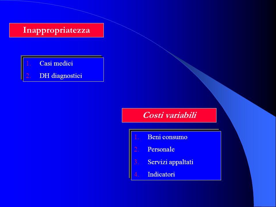 Inappropriatezza 1.Casi medici 2.DH diagnostici Costi variabili 1.Beni consumo 2.Personale 3.Servizi appaltati 4.Indicatori