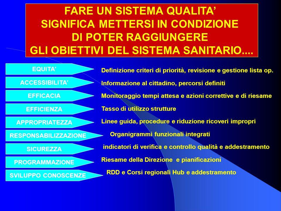 FARE UN SISTEMA QUALITA SIGNIFICA METTERSI IN CONDIZIONE DI POTER RAGGIUNGERE GLI OBIETTIVI DEL SISTEMA SANITARIO....