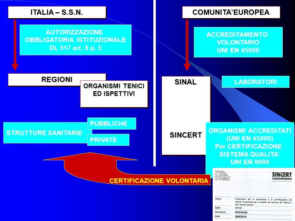 ITALIA – S.S.N. COMUNITAEUROPEACOMUNITAEUROPEA AUTORIZZAZIONE OBBLIGATORIA ISTITUZIONALE DL 517 art. 8 p. 5 REGIONIREGIONI ORGANISMI TENICI ED ISPETTI