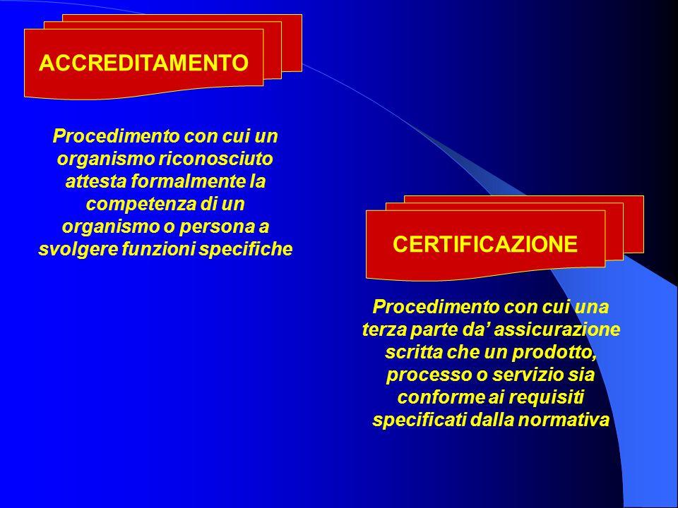 ACCREDITAMENTO CERTIFICAZIONE Procedimento con cui un organismo riconosciuto attesta formalmente la competenza di un organismo o persona a svolgere funzioni specifiche Procedimento con cui una terza parte da assicurazione scritta che un prodotto, processo o servizio sia conforme ai requisiti specificati dalla normativa