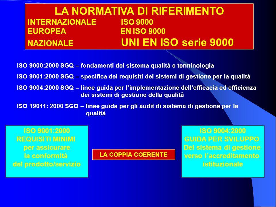 LA NORMATIVA DI RIFERIMENTO INTERNAZIONALE ISO 9000 EUROPEA EN ISO 9000 NAZIONALE UNI EN ISO serie 9000 ISO 9000:2000 SGQ – fondamenti del sistema qualità e terminologia ISO 9001:2000 SGQ – specifica dei requisiti dei sistemi di gestione per la qualità ISO 9004:2000 SGQ – linee guida per limplementazione dellefficacia ed efficienza dei sistemi di gestione della qualità ISO 19011: 2000 SGQ – linee guida per gli audit di sistema di gestione per la qualità ISO 9001:2000 REQUISITI MINIMI per assicurare la conformità del prodotto/servizio ISO 9004:2000 GUIDA PER SVILUPPO Del sistema di gestione verso laccreditamento istituzionale LA COPPIA COERENTE