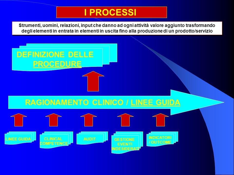 I PROCESSI DEFINIZIONE DELLE PROCEDURE RAGIONAMENTO CLINICO / LINEE GUIDA LINEE GUIDA CLINICAL COMPETENCE AUDIT GESTIONE EVENTI INDESIDERATI INDICATORI / OUTCOME Strumenti, uomini, relazioni, input che danno ad ogni attività valore aggiunto trasformando degli elementi in entrata in elementi in uscita fino alla produzione di un prodotto/servizio