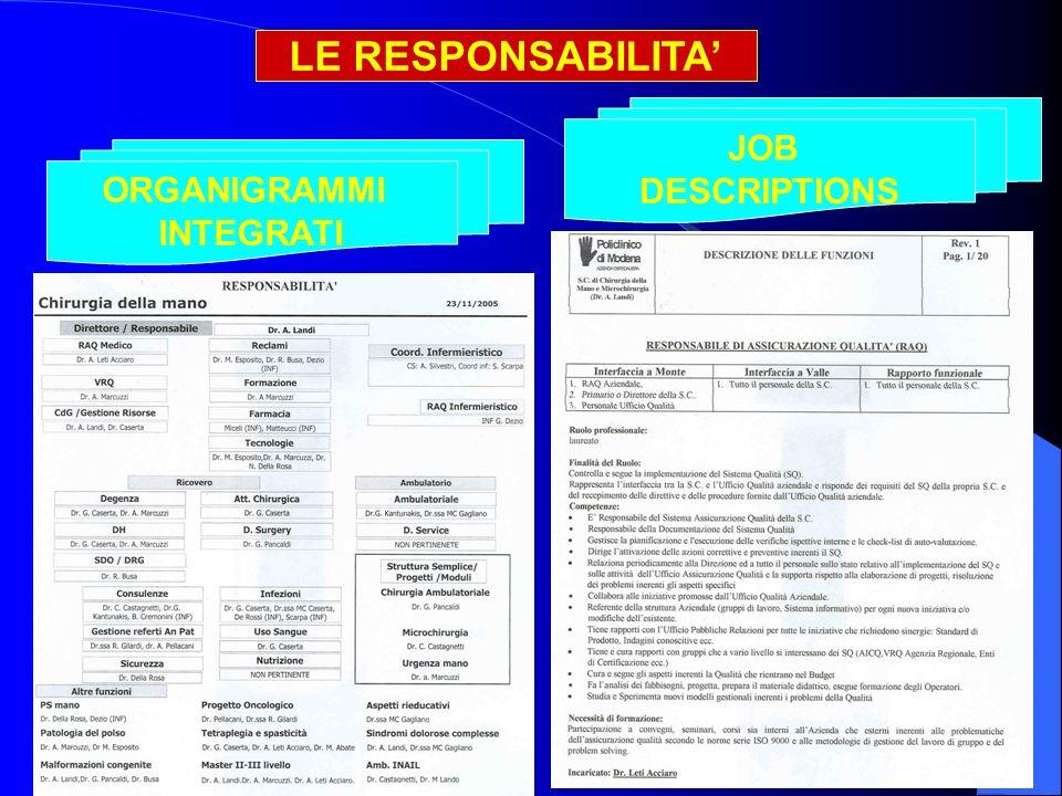 LE RESPONSABILITA ORGANIGRAMMI INTEGRATI JOB DESCRIPTIONS