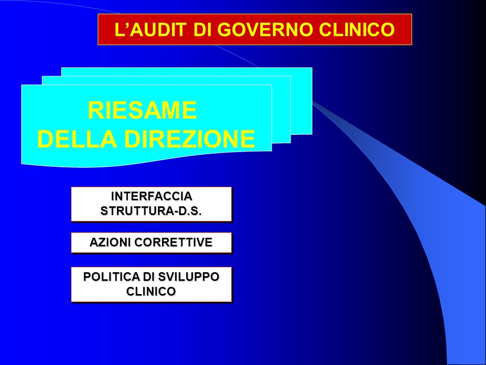 RIESAME DELLA DIREZIONE INTERFACCIA STRUTTURA-D.S.