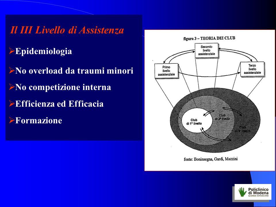 Il III Livello di Assistenza Epidemiologia No overload da traumi minori No competizione interna Efficienza ed Efficacia Formazione