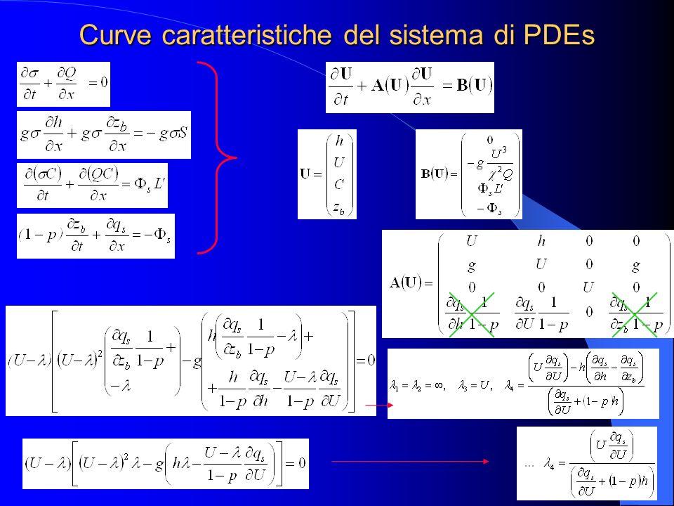 Curve caratteristiche del sistema di PDEs