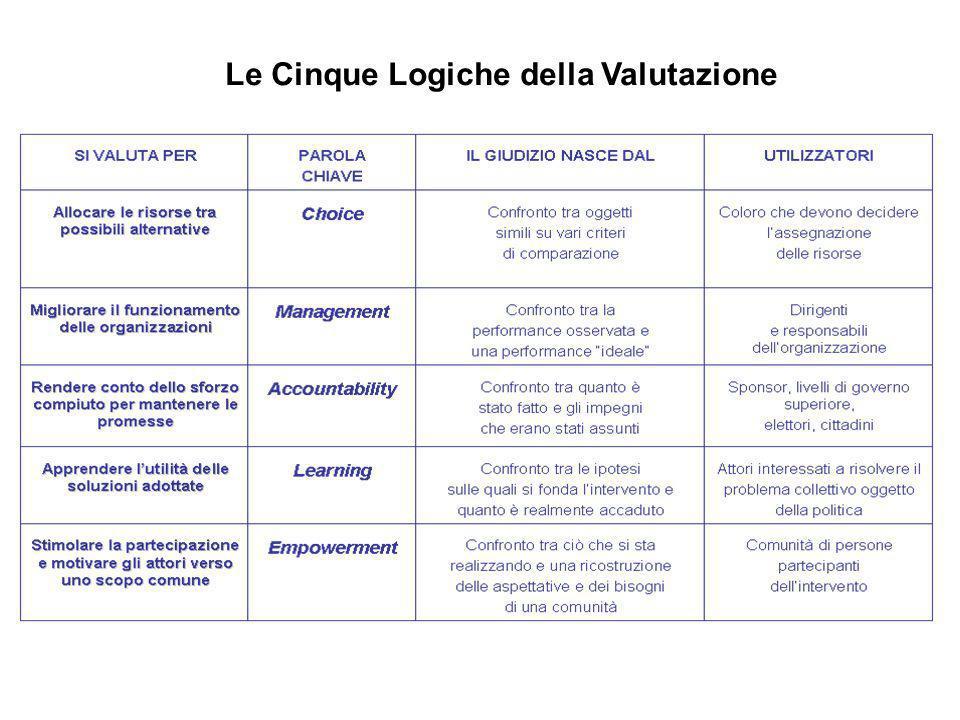 Le Cinque Logiche della Valutazione