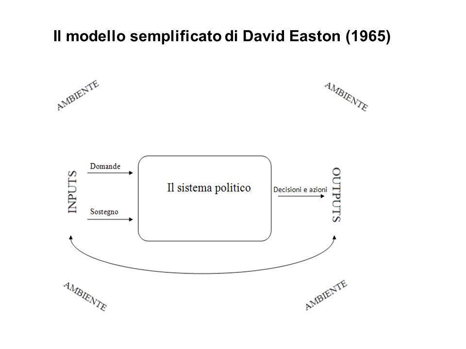 Il modello semplificato di David Easton (1965)