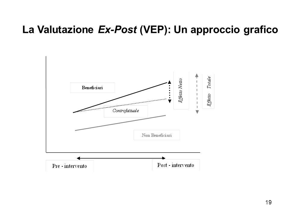 19 La Valutazione Ex-Post (VEP): Un approccio grafico
