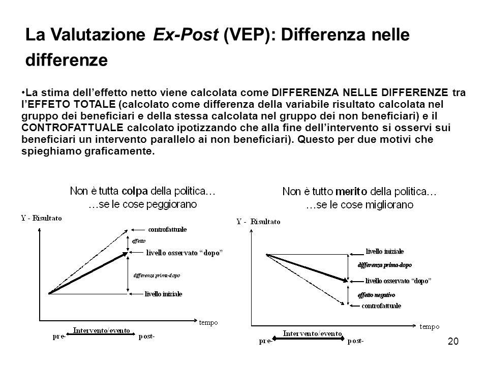 20 La stima delleffetto netto viene calcolata come DIFFERENZA NELLE DIFFERENZE tra lEFFETO TOTALE (calcolato come differenza della variabile risultato