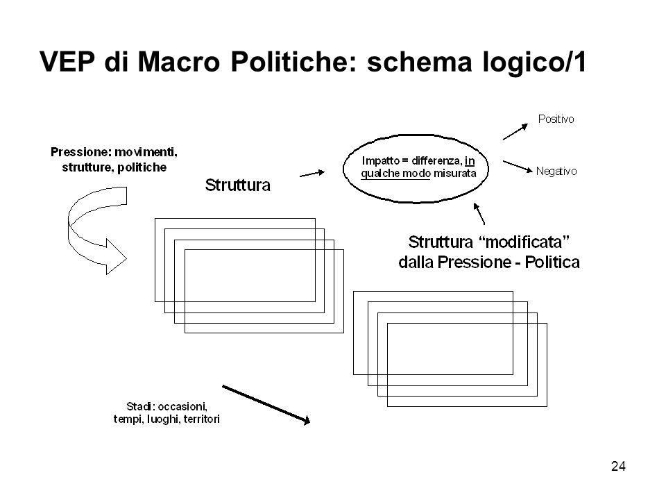 24 VEP di Macro Politiche: schema logico/1