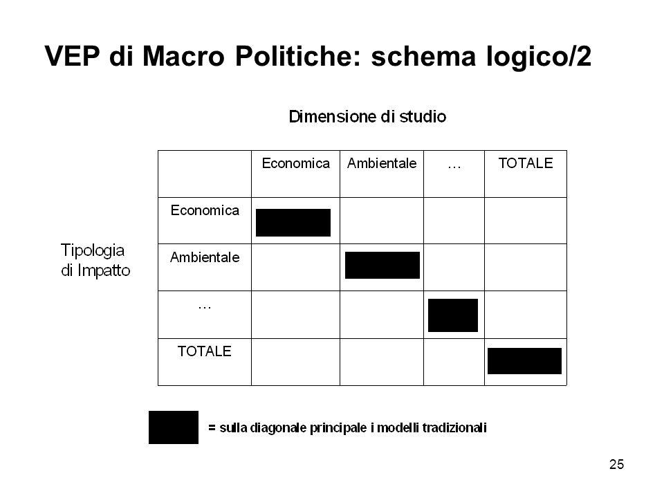 25 VEP di Macro Politiche: schema logico/2