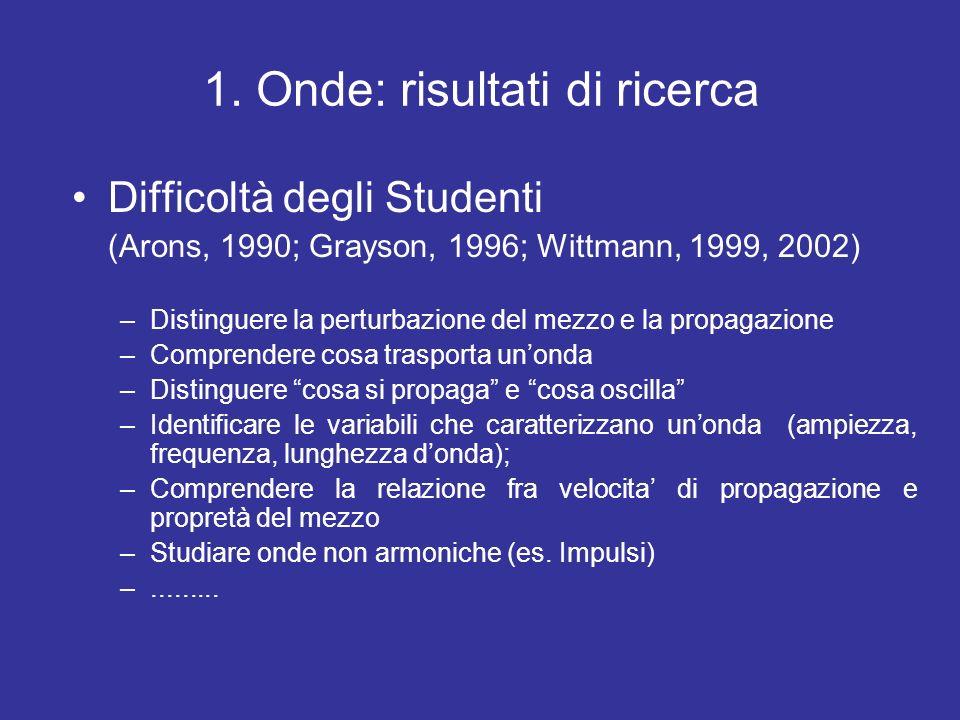 1. Onde: risultati di ricerca Difficoltà degli Studenti (Arons, 1990; Grayson, 1996; Wittmann, 1999, 2002) –Distinguere la perturbazione del mezzo e l