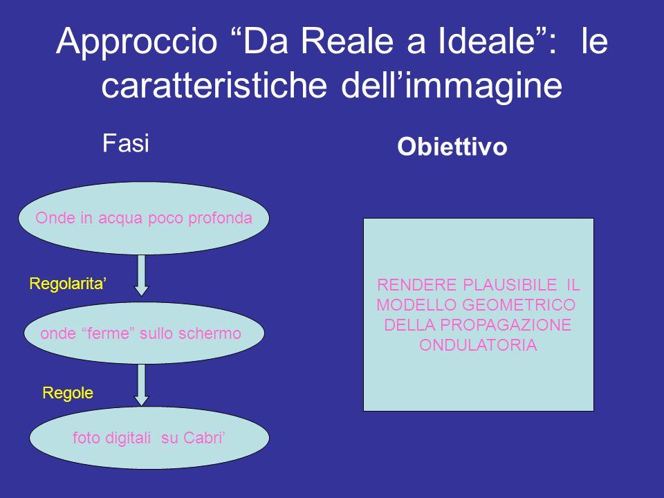 Approccio Da Reale a Ideale: le caratteristiche dellimmagine Fasi Onde in acqua poco profonda onde ferme sullo schermo Regolarita foto digitali su Cab