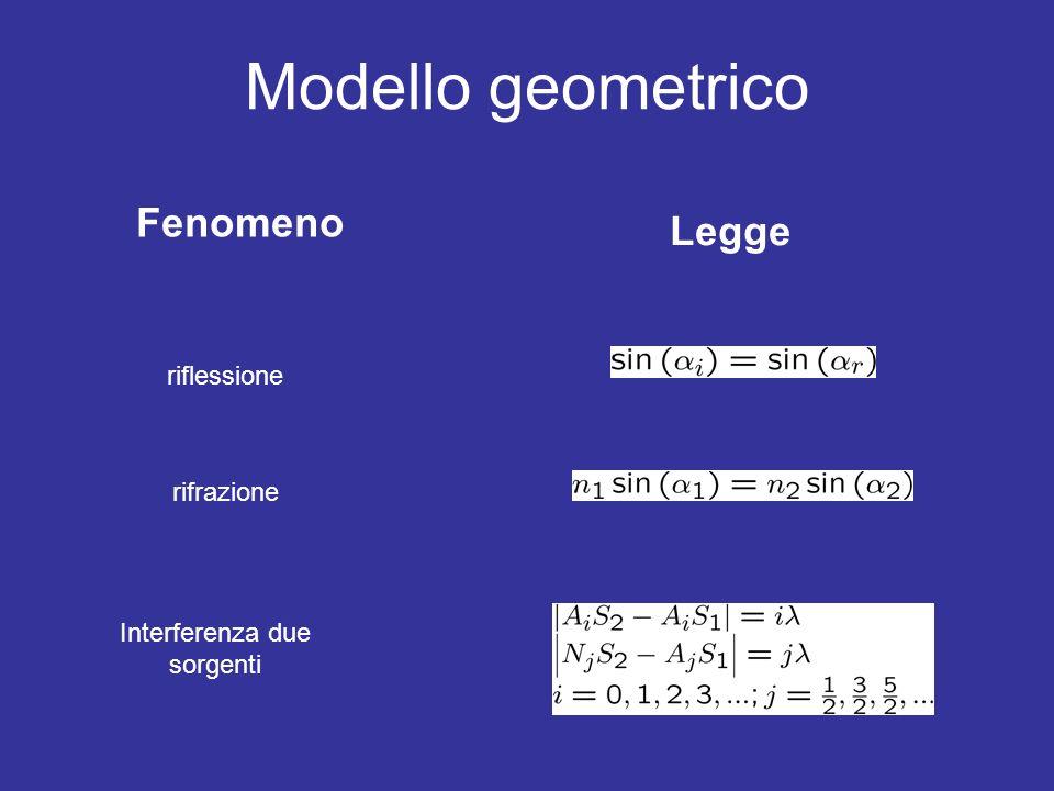 Modello geometrico Interferenza due sorgenti riflessione rifrazione Legge Fenomeno