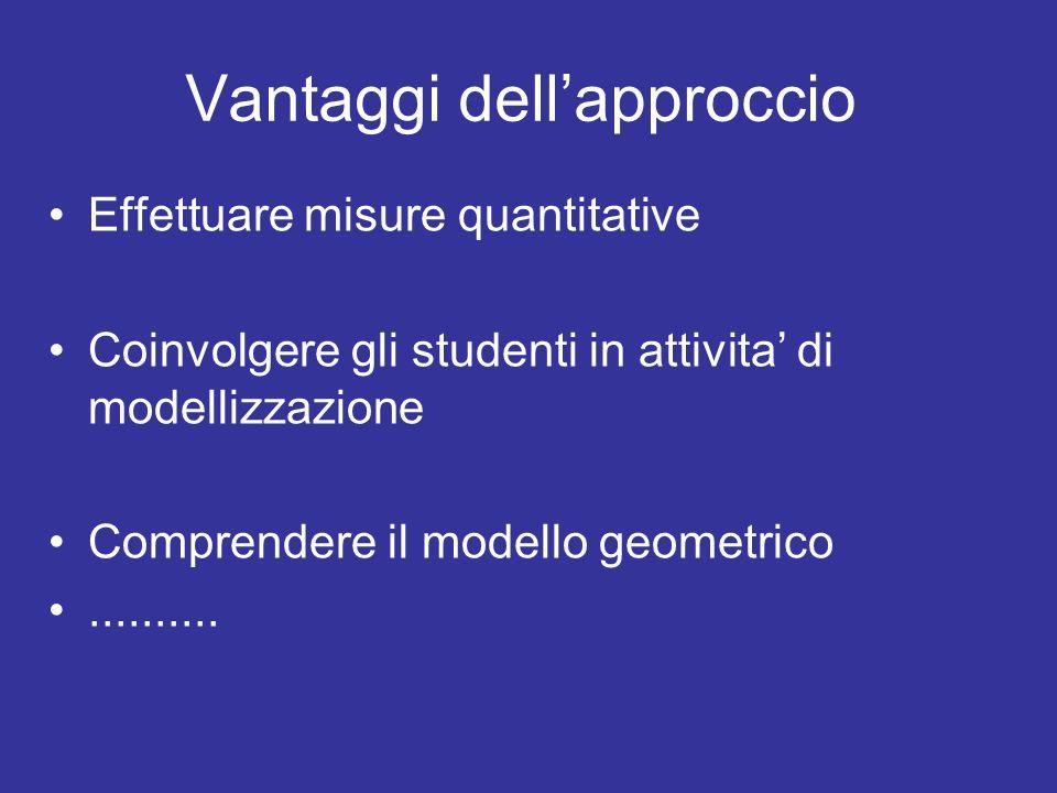 Vantaggi dellapproccio Effettuare misure quantitative Coinvolgere gli studenti in attivita di modellizzazione Comprendere il modello geometrico.......
