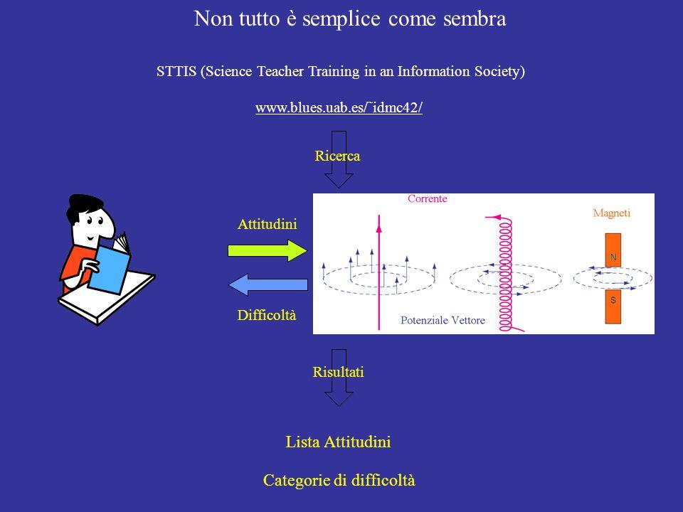 Non tutto è semplice come sembra STTIS (Science Teacher Training in an Information Society) www.blues.uab.es/˜idmc42/ Attitudini Difficoltà Ricerca Ri