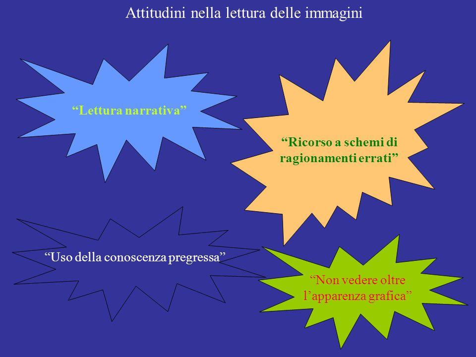 Narrativa Equivalente linguistico: verbi di azione Processi; procedure