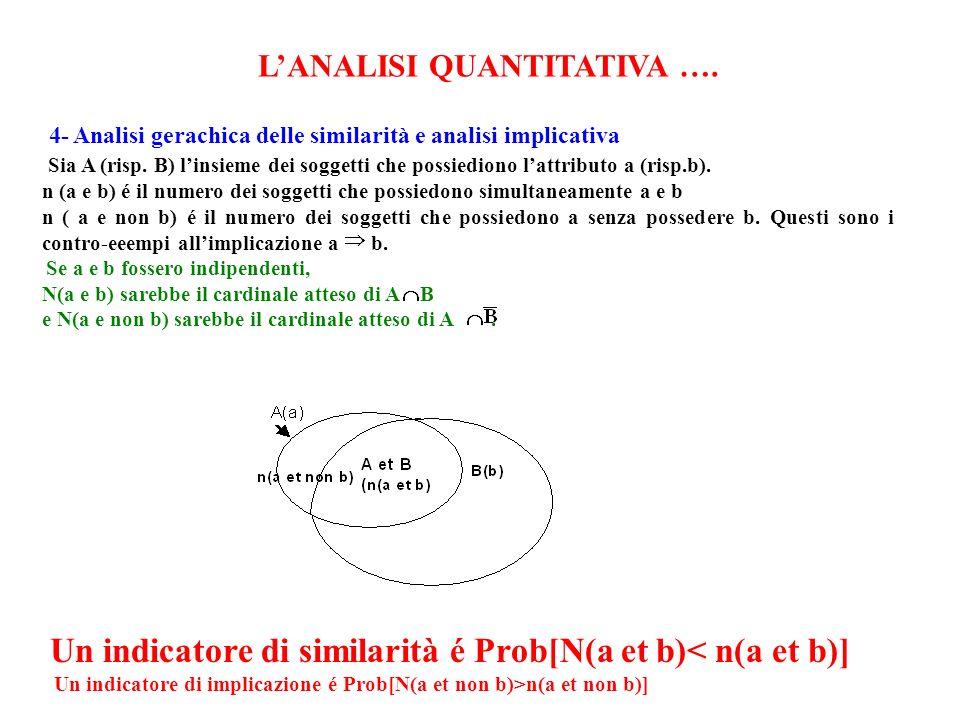 LANALISI QUANTITATIVA …. 4- Analisi gerachica delle similarità e analisi implicativa Sia A (risp.
