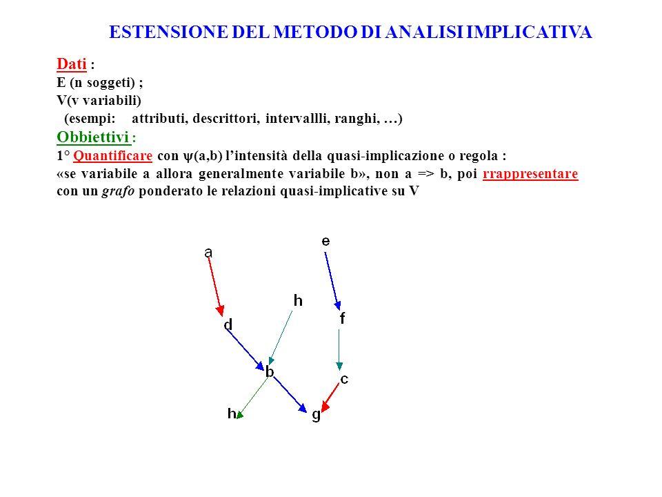 Dati : E (n soggeti) ; V(v variabili) (esempi: attributi, descrittori, intervallli, ranghi, …) Obbiettivi : 1° Quantificare con (a,b) lintensità della quasi-implicazione o regola : «se variabile a allora generalmente variabile b», non a => b, poi rrappresentare con un grafo ponderato le relazioni quasi-implicative su V ESTENSIONE DEL METODO DI ANALISI IMPLICATIVA