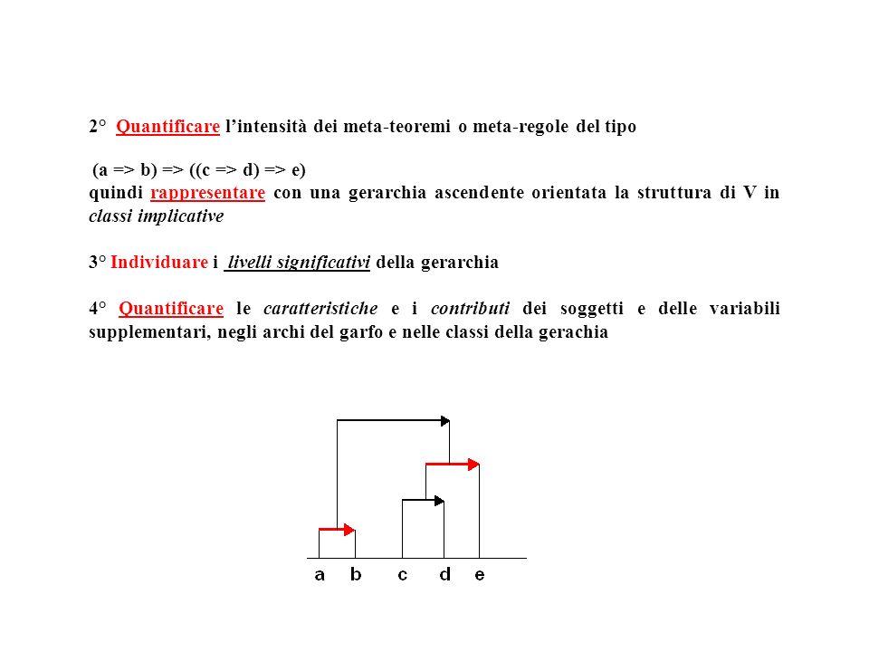 (a => b) => ((c => d) => e) quindi rappresentare con una gerarchia ascendente orientata la struttura di V in classi implicative 3° Individuare i livelli significativi della gerarchia 4° Quantificare le caratteristiche e i contributi dei soggetti e delle variabili supplementari, negli archi del garfo e nelle classi della gerachia 2° Quantificare lintensità dei meta-teoremi o meta-regole del tipo