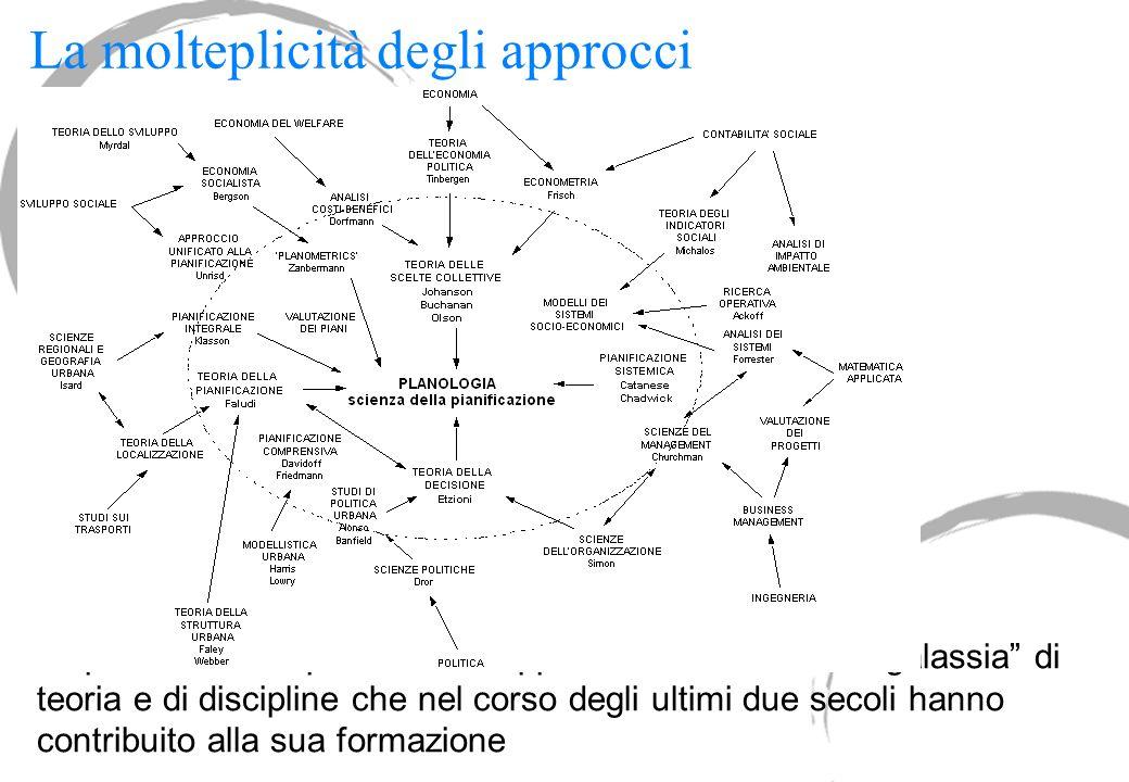 La molteplicità degli approcci La pianificazione può essere rappresentata come una galassia di teoria e di discipline che nel corso degli ultimi due s