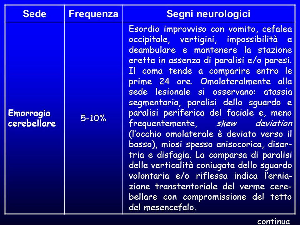 SedeFrequenzaSegni neurologici Emorragia cerebellare 5-10% Esordio improvviso con vomito, cefalea occipitale, vertigini, impossibilità a deambulare e