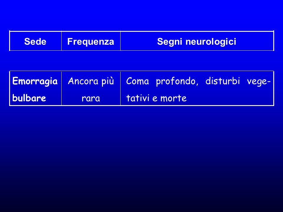 Segni neurologiciFrequenzaSede Coma profondo, disturbi vege- tativi e morte Ancora più rara Emorragia bulbare