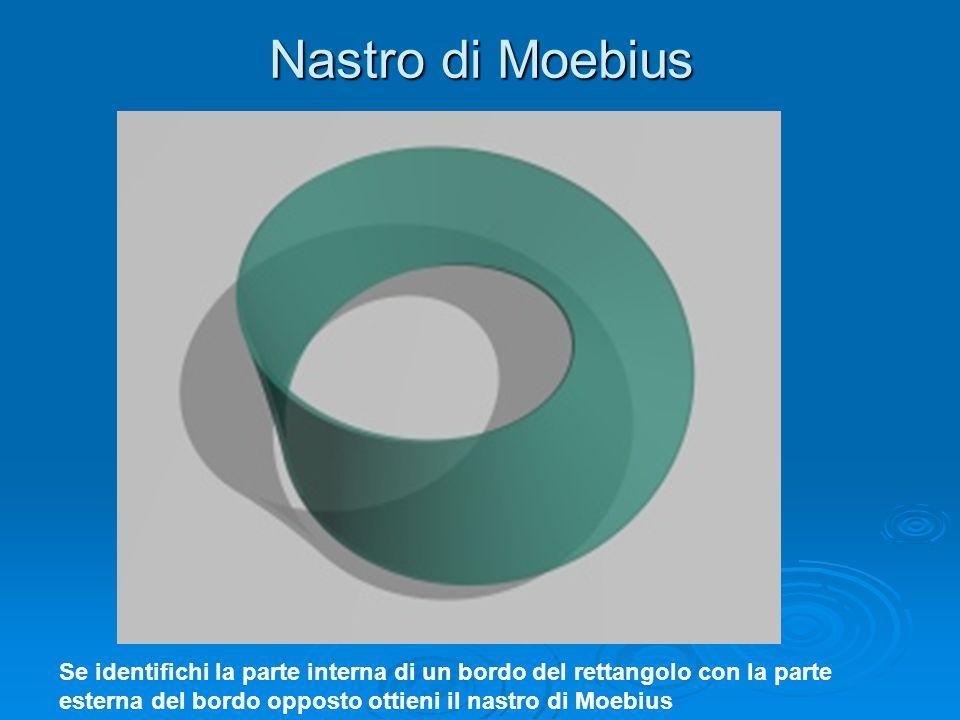 Nastro di Moebius Se identifichi la parte interna di un bordo del rettangolo con la parte esterna del bordo opposto ottieni il nastro di Moebius