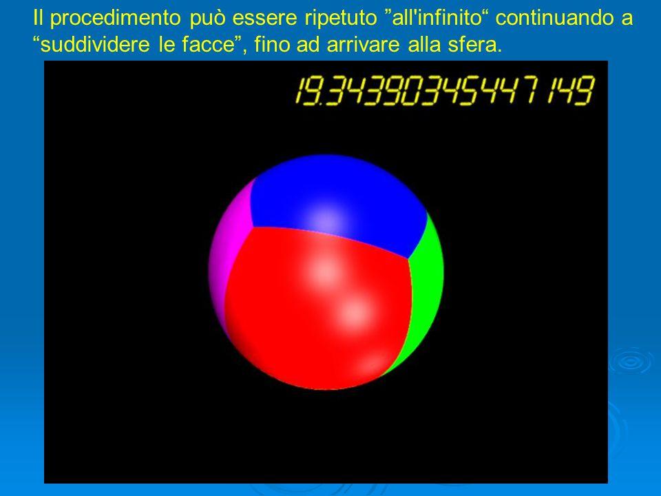 Il procedimento può essere ripetuto all'infinito continuando a suddividere le facce, fino ad arrivare alla sfera.
