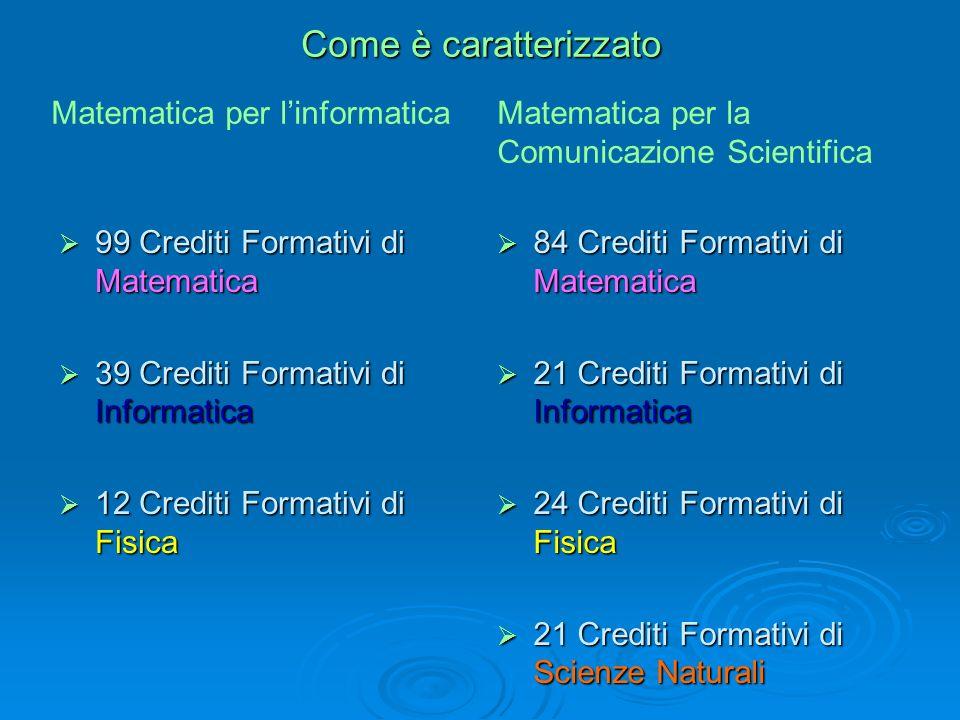 Come è caratterizzato 99 Crediti Formativi di Matematica 99 Crediti Formativi di Matematica 39 Crediti Formativi di Informatica 39 Crediti Formativi di Informatica 12 Crediti Formativi di Fisica 12 Crediti Formativi di Fisica 84 Crediti Formativi di Matematica 84 Crediti Formativi di Matematica 21 Crediti Formativi di Informatica 21 Crediti Formativi di Informatica 24 Crediti Formativi di Fisica 24 Crediti Formativi di Fisica 21 Crediti Formativi di Scienze Naturali 21 Crediti Formativi di Scienze Naturali Matematica per linformaticaMatematica per la Comunicazione Scientifica