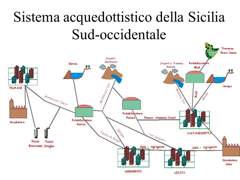 Sistema acquedottistico siciliano