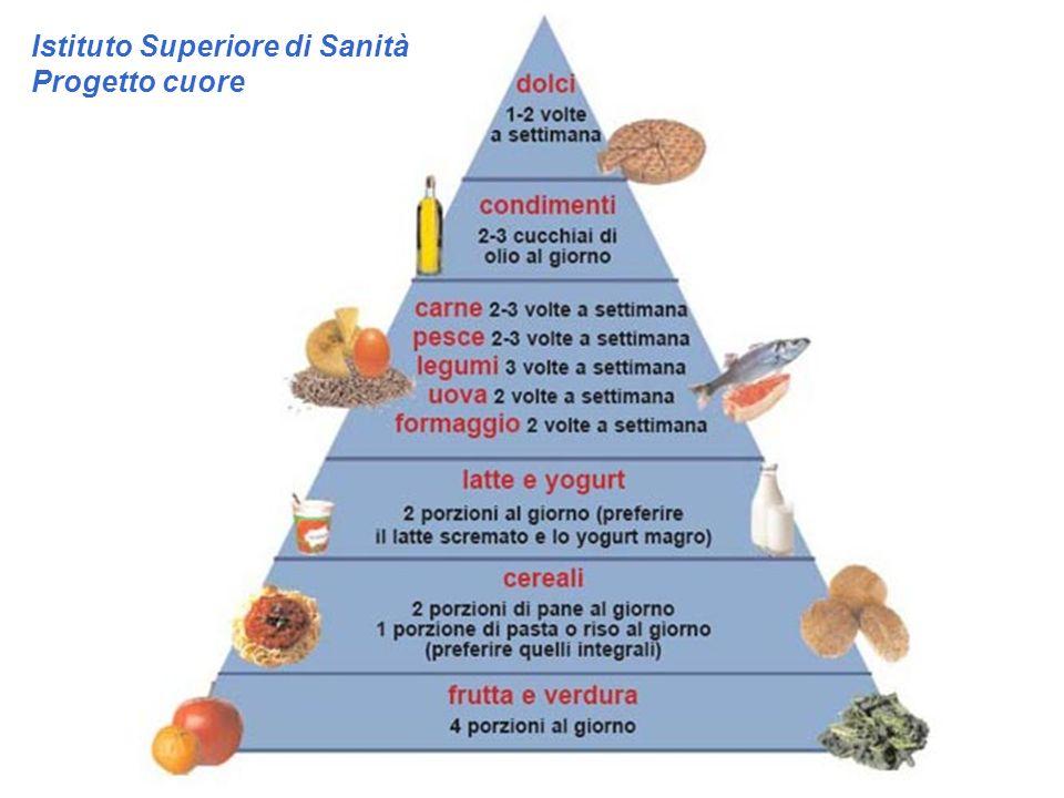 I 9 protettori 1) Arancia, mandarino, pompelmo e frutta acidula proteggono bocca, esofago, stomaco, polmoni.