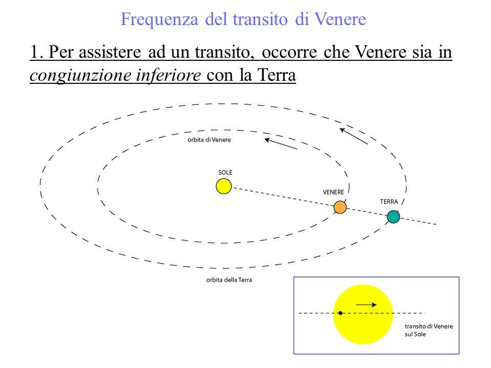 Frequenza del transito di Venere 1. Per assistere ad un transito, occorre che Venere sia in congiunzione inferiore con la Terra
