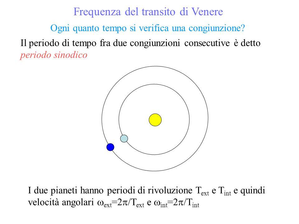 Ogni quanto tempo si verifica una congiunzione? I due pianeti hanno periodi di rivoluzione T ext e T int e quindi velocità angolari ext =2 /T ext e in