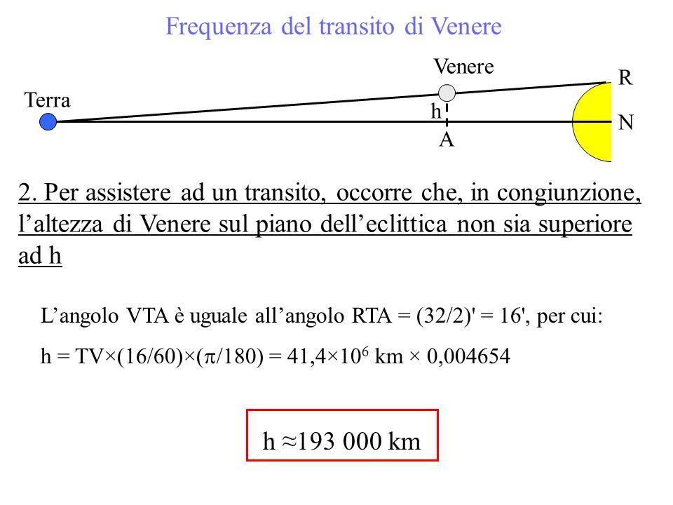 Frequenza del transito di Venere 2. Per assistere ad un transito, occorre che, in congiunzione, laltezza di Venere sul piano delleclittica non sia sup