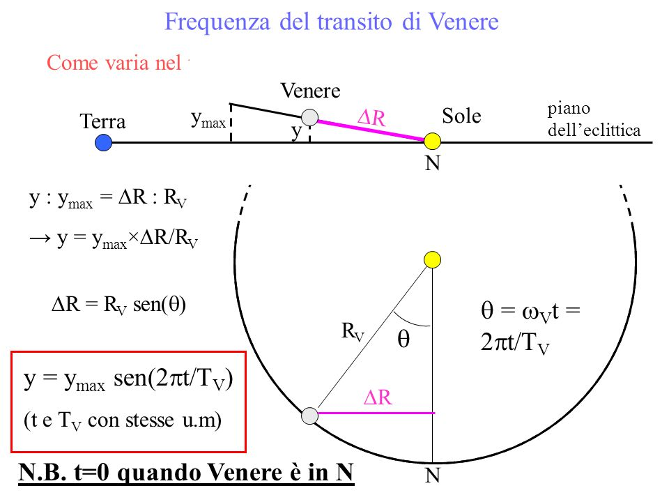 Come varia nel tempo laltezza di Venere sul piano delleclittica? y : y max = R : R V y = y max × R/R V N R RVRV = V t = 2 t/T V R = R V sen( ) y = y m