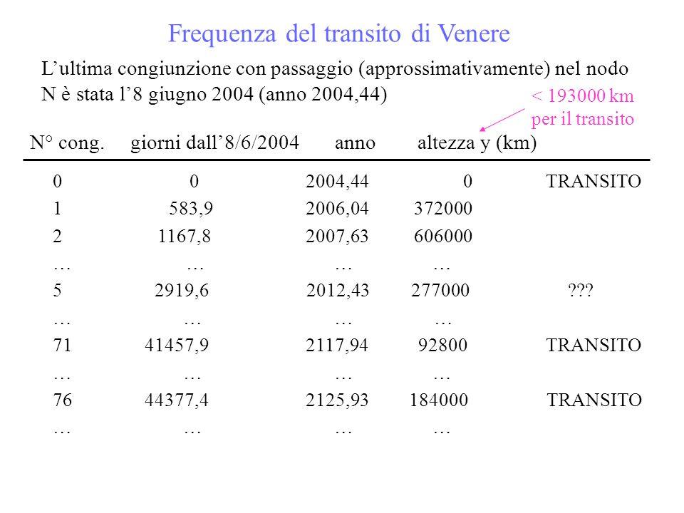 Lultima congiunzione con passaggio (approssimativamente) nel nodo N è stata l8 giugno 2004 (anno 2004,44) N° cong. giorni dall8/6/2004 anno altezza y