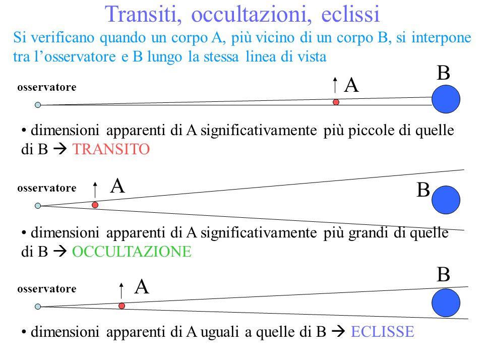 Transiti, occultazioni, eclissi Si verificano quando un corpo A, più vicino di un corpo B, si interpone tra losservatore e B lungo la stessa linea di