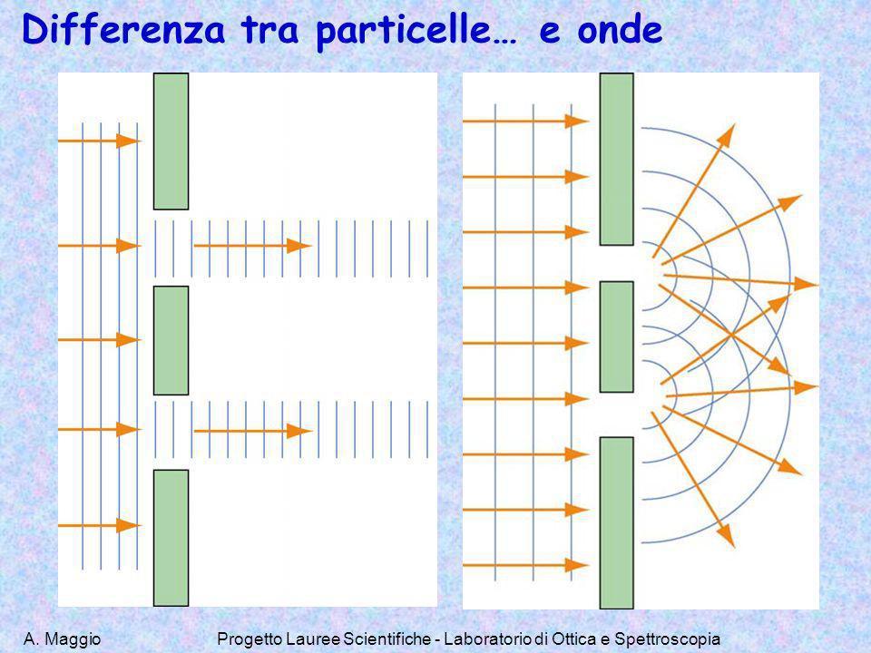 A. MaggioProgetto Lauree Scientifiche - Laboratorio di Ottica e Spettroscopia Differenza tra particelle…e onde