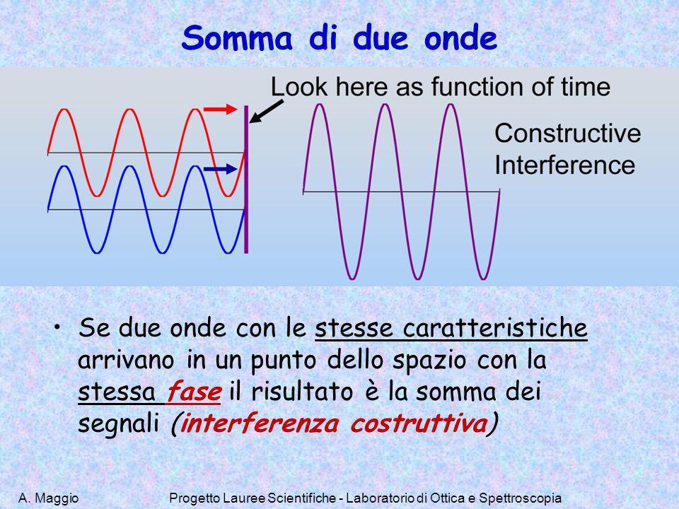 A. MaggioProgetto Lauree Scientifiche - Laboratorio di Ottica e Spettroscopia Somma di due onde Se due onde con le stesse caratteristiche arrivano in