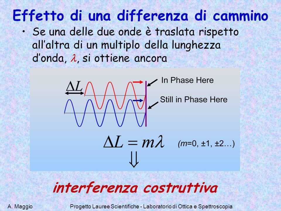 A. MaggioProgetto Lauree Scientifiche - Laboratorio di Ottica e Spettroscopia Effetto di una differenza di cammino Se una delle due onde è traslata ri